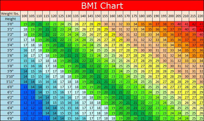 Teen Body Mass Index 94